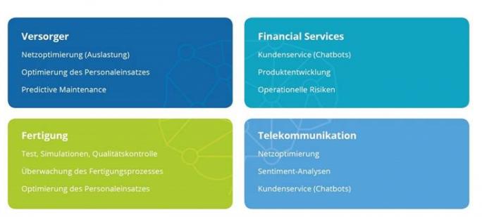 KI-Beispiel-Cases in ausgewählten Branchen (Bild: IDC, 2019)