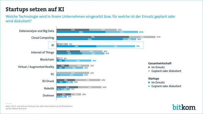 In Deutschland nutzen derzeit nur wenige Unternehmen künstliche Intelligenz. Vor allem Startups setzen auf diese Technologie (Grafik: Bitkom Research)