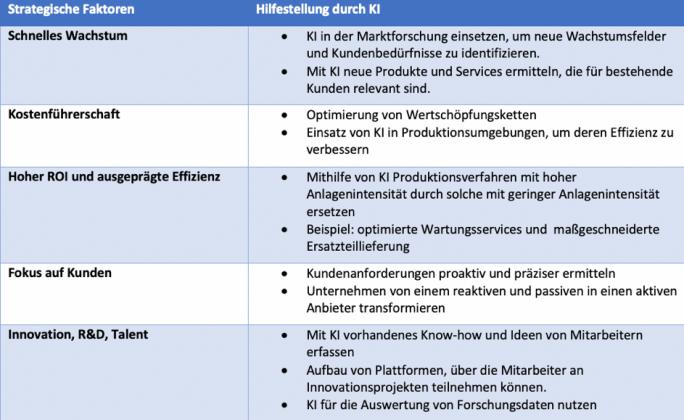 Strategische Faktoroen: Hilfestellung durch KI (Tabelle: Futurice)
