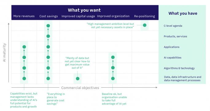 """""""Was wollen wir"""" und """"Was haben wir"""" sind die Ausgangspunkte für eine Analyse mit dem Ziel, mit KI den Geschäftswert eines Unternehmens zu steigern (Grafik: Futurice)"""