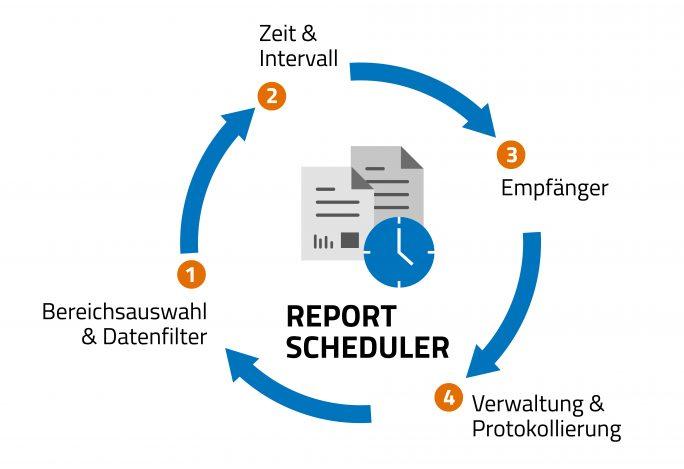 Zeit- und ereignisgesteuerte Reports können mit der Reporting-Software Cadenza automatisiert erstellt und versendet werden. (Bild: Disy)
