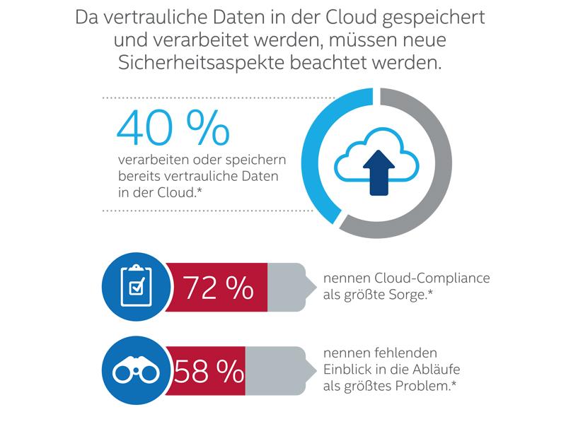 Cloud Security Report von Intel Security